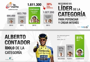 Ciclismo: Personalities y Audiencia