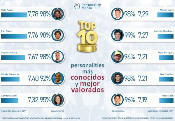 https://www.personalitymedia.es/sitio/media/k2/items/cache/bc04f87b1442e82a9d7828879f80552b_L.jpg